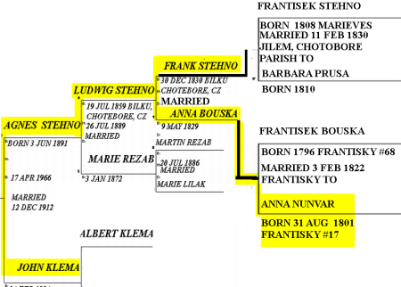 NUNVAR TO STEHNO TO KLEMA FAMILY TREE